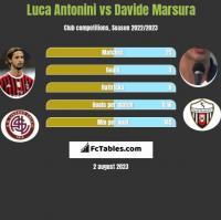 Luca Antonini vs Davide Marsura h2h player stats