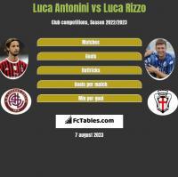 Luca Antonini vs Luca Rizzo h2h player stats