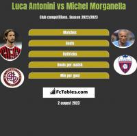 Luca Antonini vs Michel Morganella h2h player stats