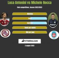 Luca Antonini vs Michele Rocca h2h player stats
