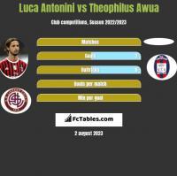 Luca Antonini vs Theophilus Awua h2h player stats