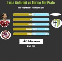 Luca Antonini vs Enrico Del Prato h2h player stats