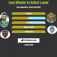 Luca Bittante vs Achraf Lazaar h2h player stats