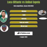 Luca Bittante vs Anibal Capela h2h player stats