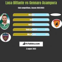 Luca Bittante vs Gennaro Acampora h2h player stats