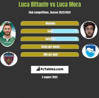 Luca Bittante vs Luca Mora h2h player stats