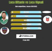 Luca Bittante vs Luca Vignali h2h player stats