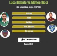 Luca Bittante vs Matteo Ricci h2h player stats