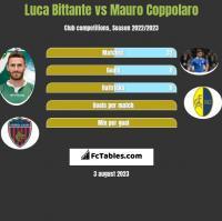 Luca Bittante vs Mauro Coppolaro h2h player stats