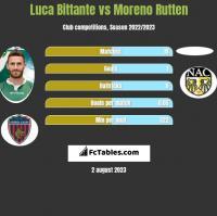 Luca Bittante vs Moreno Rutten h2h player stats