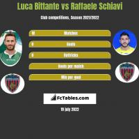 Luca Bittante vs Raffaele Schiavi h2h player stats