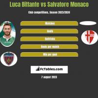 Luca Bittante vs Salvatore Monaco h2h player stats