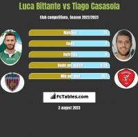 Luca Bittante vs Tiago Casasola h2h player stats