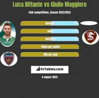 Luca Bittante vs Giulio Maggiore h2h player stats