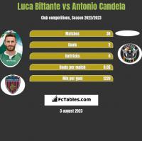 Luca Bittante vs Antonio Candela h2h player stats