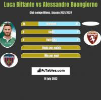 Luca Bittante vs Alessandro Buongiorno h2h player stats