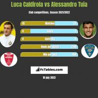 Luca Caldirola vs Alessandro Tuia h2h player stats