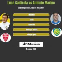 Luca Caldirola vs Antonio Marino h2h player stats