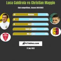 Luca Caldirola vs Christian Maggio h2h player stats