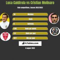 Luca Caldirola vs Cristian Molinaro h2h player stats