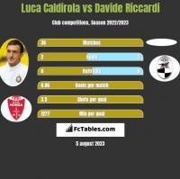 Luca Caldirola vs Davide Riccardi h2h player stats