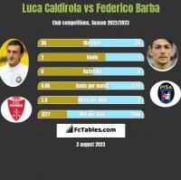 Luca Caldirola vs Federico Barba h2h player stats