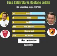 Luca Caldirola vs Gaetano Letizia h2h player stats