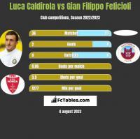 Luca Caldirola vs Gian Filippo Felicioli h2h player stats