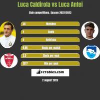 Luca Caldirola vs Luca Antei h2h player stats