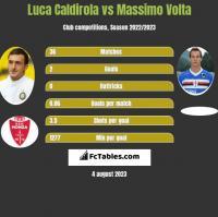 Luca Caldirola vs Massimo Volta h2h player stats