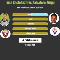 Luca Castellazzi vs Salvatore Sirigu h2h player stats