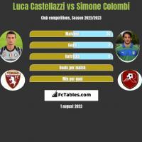 Luca Castellazzi vs Simone Colombi h2h player stats
