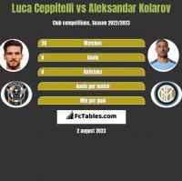 Luca Ceppitelli vs Aleksandar Kolarov h2h player stats