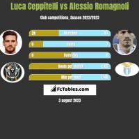 Luca Ceppitelli vs Alessio Romagnoli h2h player stats