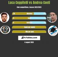 Luca Ceppitelli vs Andrea Conti h2h player stats
