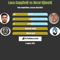 Luca Ceppitelli vs Berat Djimsiti h2h player stats