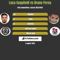 Luca Ceppitelli vs Bruno Peres h2h player stats