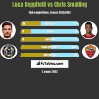Luca Ceppitelli vs Chris Smalling h2h player stats