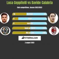 Luca Ceppitelli vs Davide Calabria h2h player stats