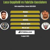Luca Ceppitelli vs Fabrizio Cacciatore h2h player stats