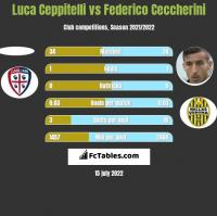 Luca Ceppitelli vs Federico Ceccherini h2h player stats