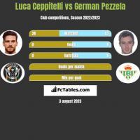 Luca Ceppitelli vs German Pezzela h2h player stats
