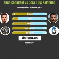 Luca Ceppitelli vs Jose Luis Palomino h2h player stats