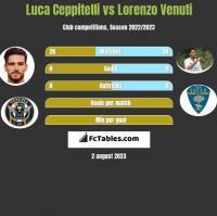 Luca Ceppitelli vs Lorenzo Venuti h2h player stats