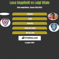 Luca Ceppitelli vs Luigi Vitale h2h player stats