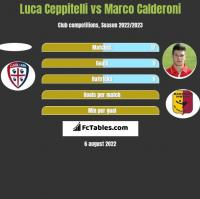 Luca Ceppitelli vs Marco Calderoni h2h player stats