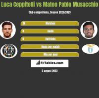 Luca Ceppitelli vs Mateo Pablo Musacchio h2h player stats