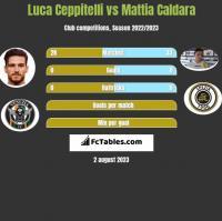 Luca Ceppitelli vs Mattia Caldara h2h player stats