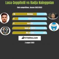 Luca Ceppitelli vs Radja Nainggolan h2h player stats