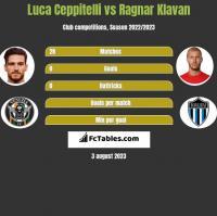 Luca Ceppitelli vs Ragnar Klavan h2h player stats
